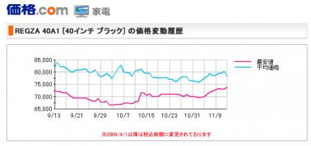 価格.com TOSHIBA 価格推移