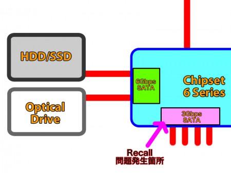 Intel 6 Series Chipset
