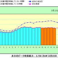 東京電力の計画停電の対象地域は全体の52%