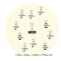 図解 スマートフォンが増えて速度規制されるわけ