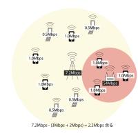 Wi-Fiによるオフロードでスマートフォンも快適利用